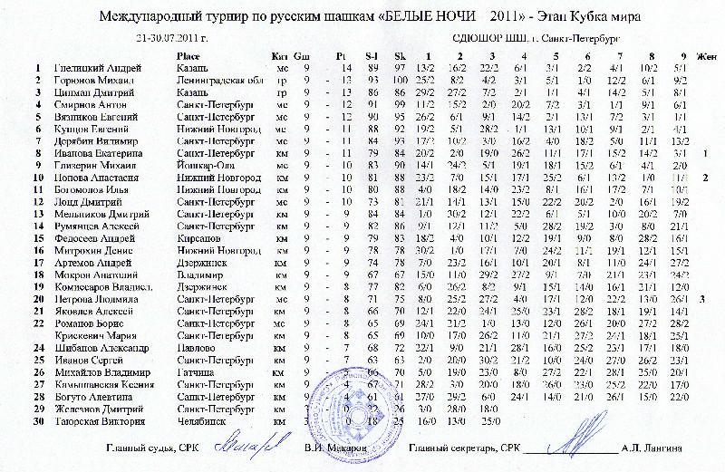 Турнир по русским шашкам Белые Ночи 2011
