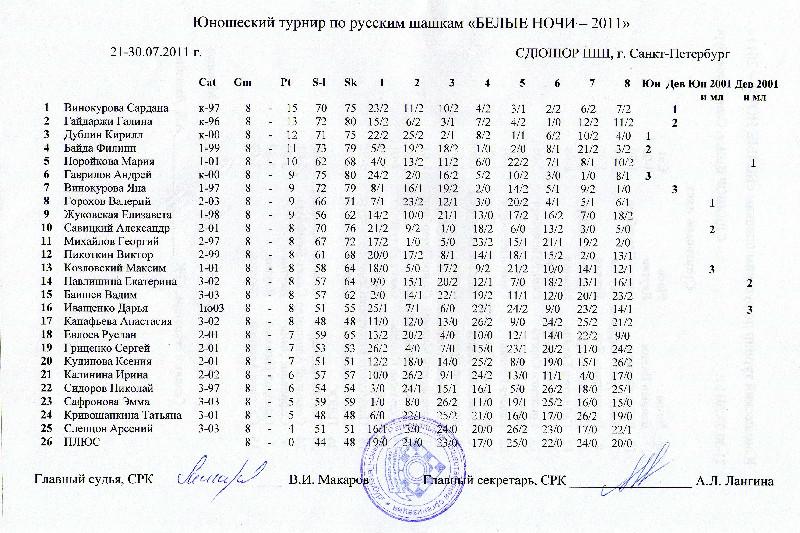 Юношеский турнир Белые Ночи 2011