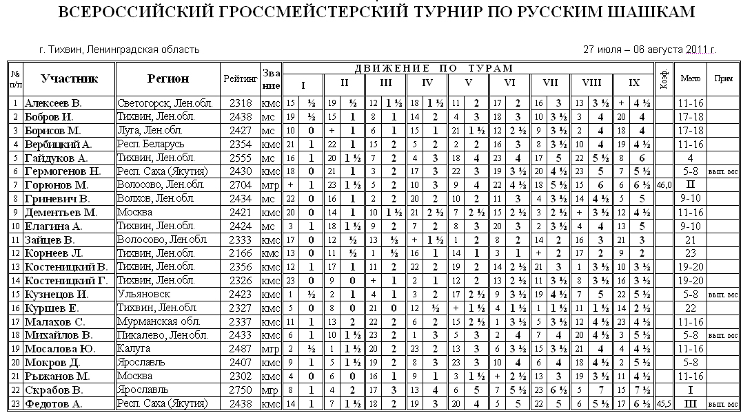 Гроссмейстерский турнир по шашкам, г.Тихвин 2011