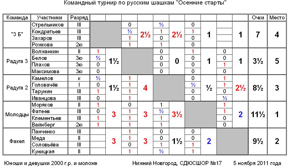 """Командный турнир """"Осенние старты"""", 2000 г.р. и моложе"""