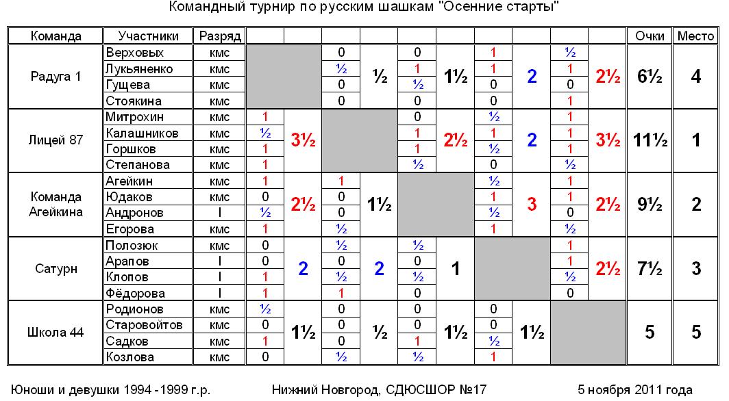"""Командный турнир """"Осенние старты"""", 1994-1999 г.р."""