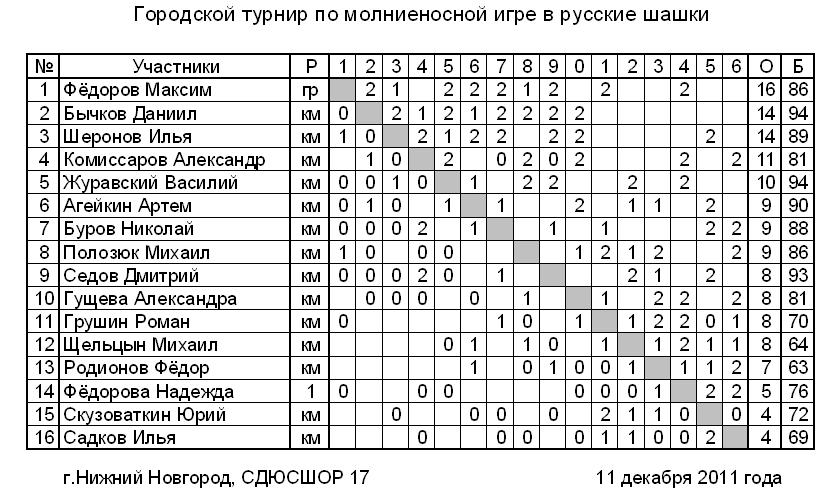 Городской блиц-турнир по шашкам, Нижний Новгород