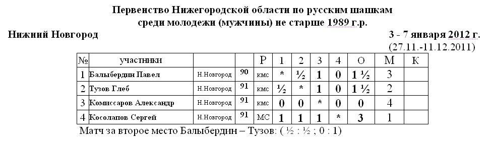 Первенство Нижегородской области по русским шашкам 2012