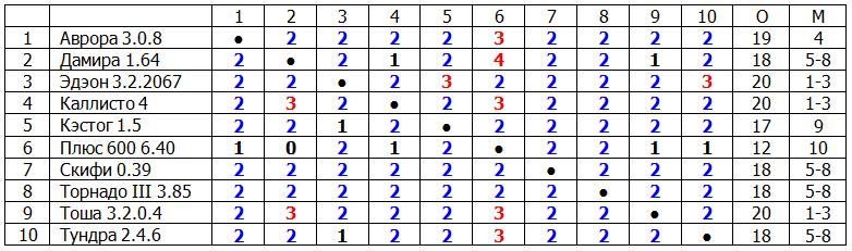 Результаты четвертого круга