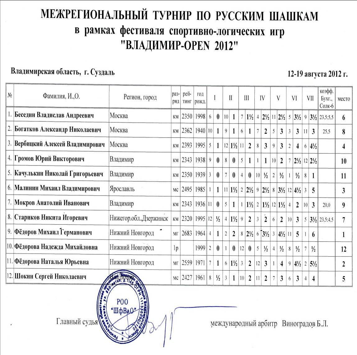 Владимир-опен 2012: русские шашки, итоговая таблица