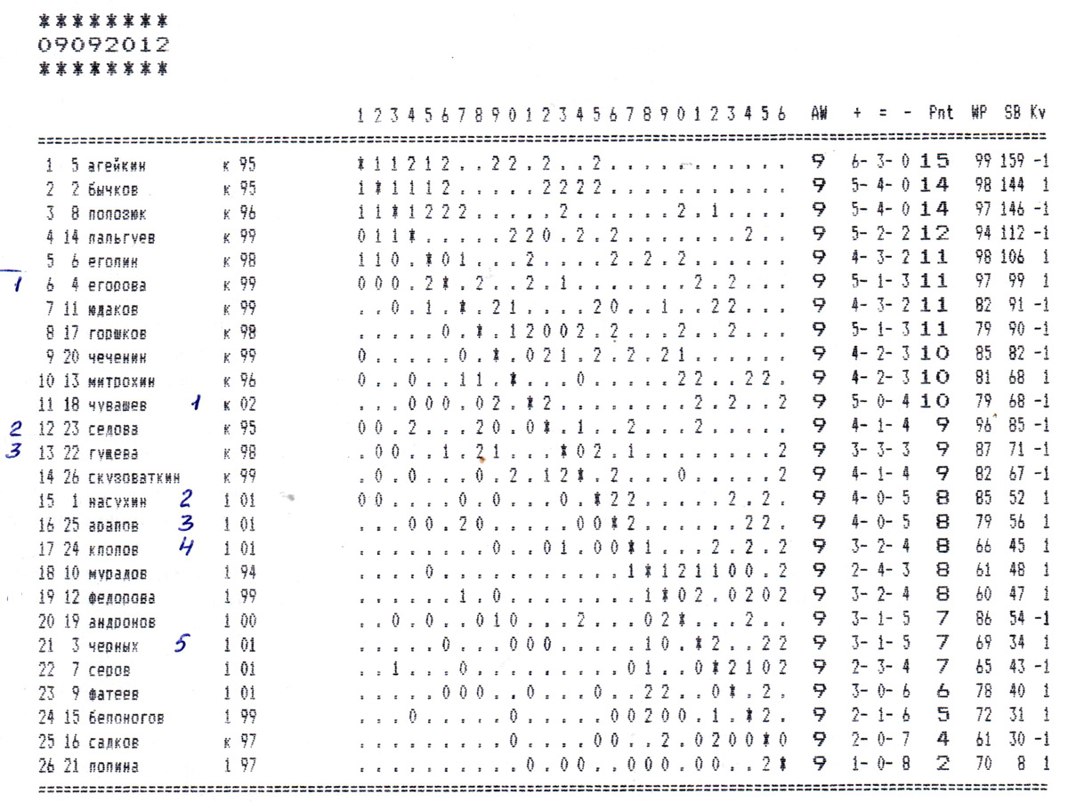 Турнирная таблица 9 сентября 2012 года