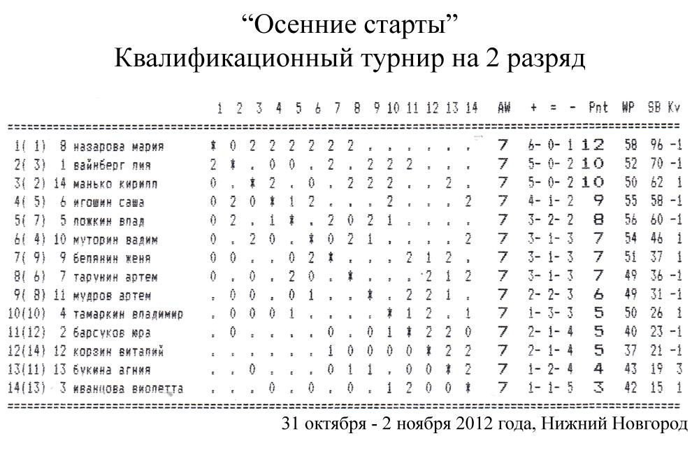 Квалификационный турнир на 2 взрослый разряд, 31 октября - 2 ноября 2012 г