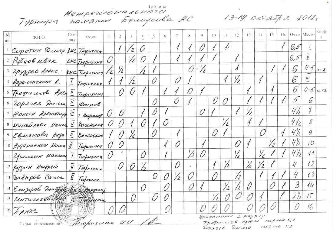 Шашечный турнир памяти А.С.Белоусова