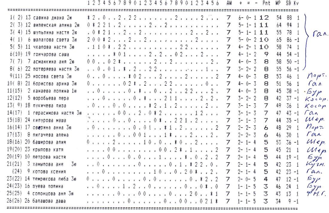 Отборочный турнир к первенству области среди девушек 2003-2004 г.р.