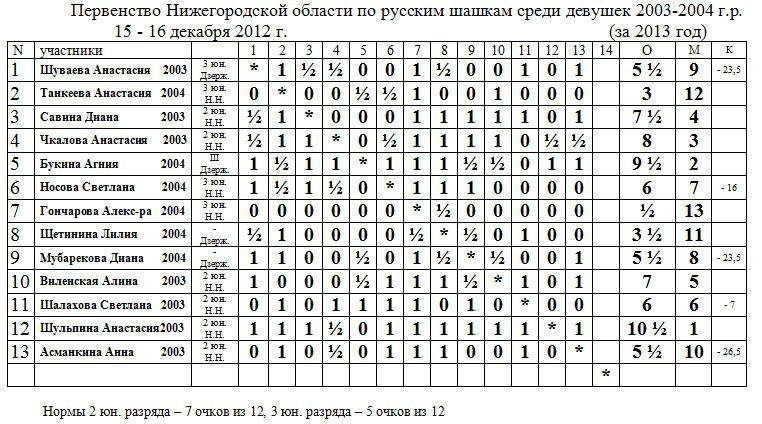 Первенство Нижегородской области по русским шашкам среди девушек 2003-2004 г.р.