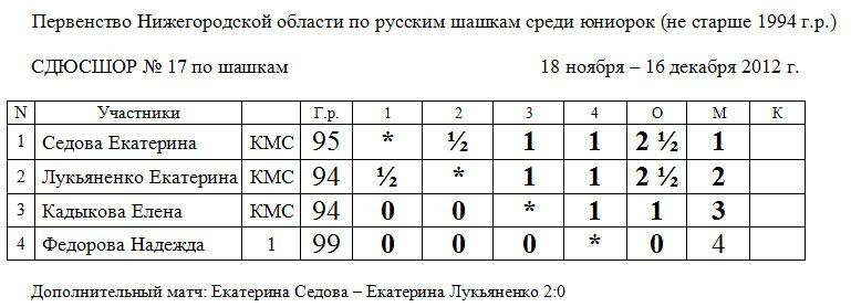 Первенство Нижегородской области по русским шашкам среди юниорок