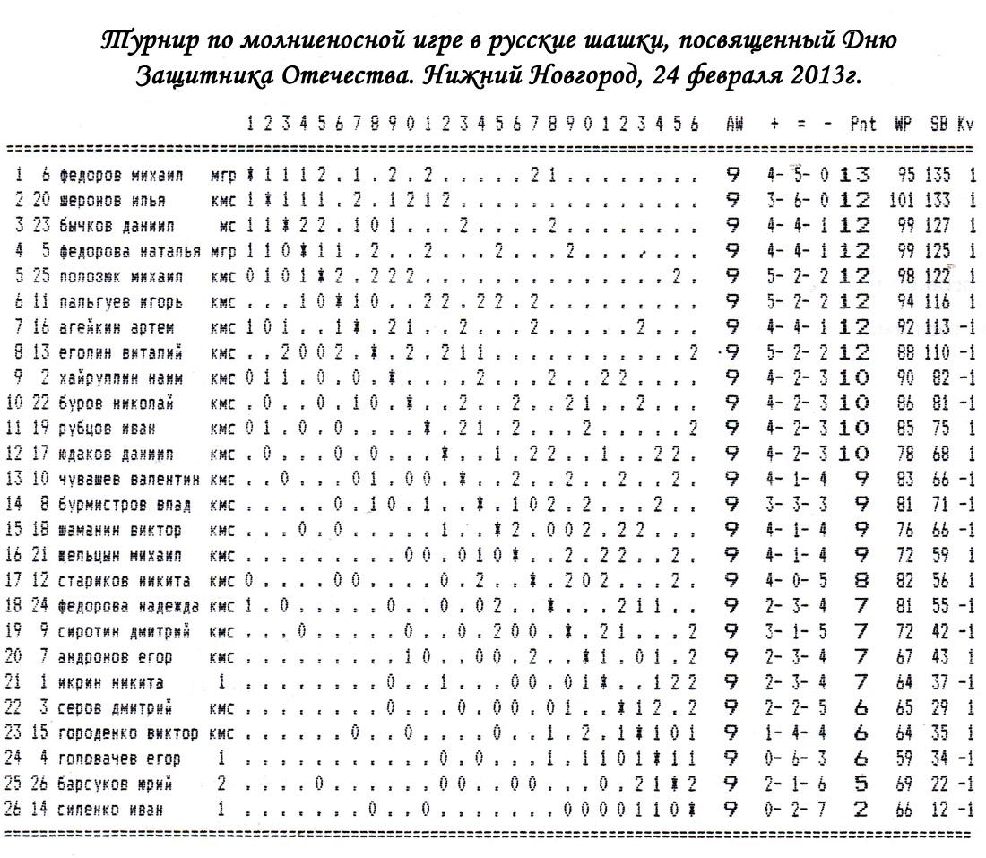 Турнир по русским шашкам ко Дню защитника Отечества, 24 февраля 2013 года