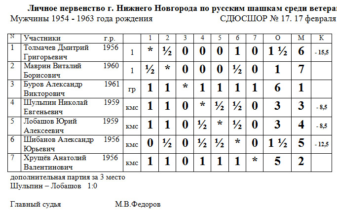 Первенство Нижнего Новгорода среди ветеранов по русским шашкам 2013