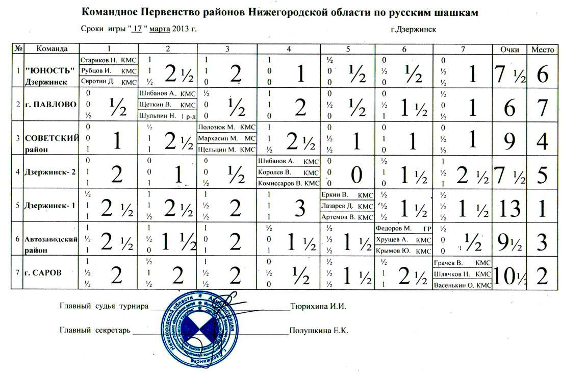 Командное первенство районов Нижегородской области 2013