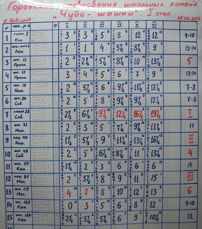 Таблица первого дня соревнований Чудо-шашки 2013 г. Нижний Новгород