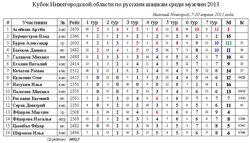 Турнирная таблица Кубок области 2013