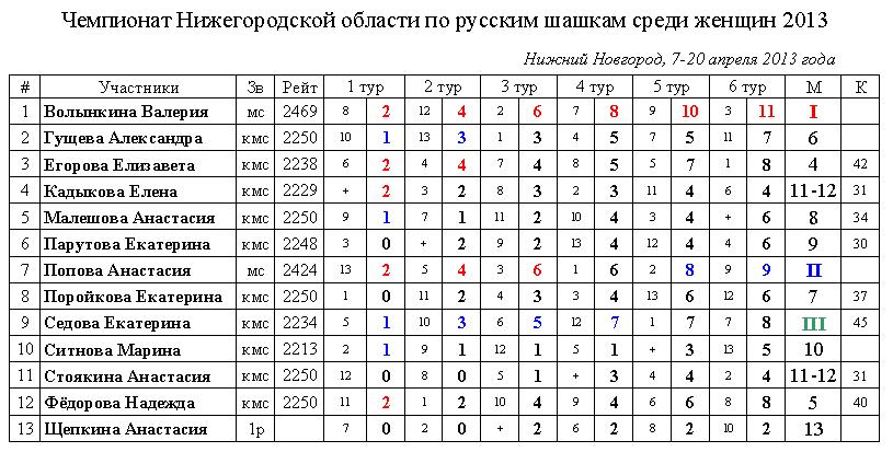 Турнирная таблица Чемпионата Нижегородской области по русским шашкам среди женщин 2013