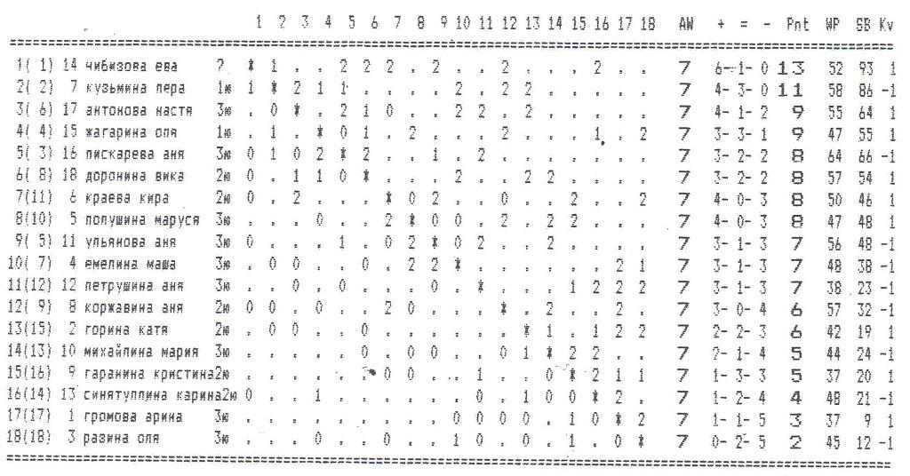 отборочный турнир к первенству области среди девушек в возрастной группе 2005-2006 г.р.
