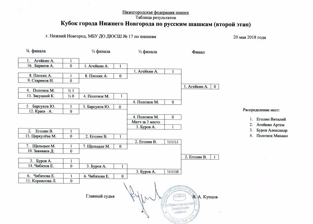 Кубок г.НН 2 этап
