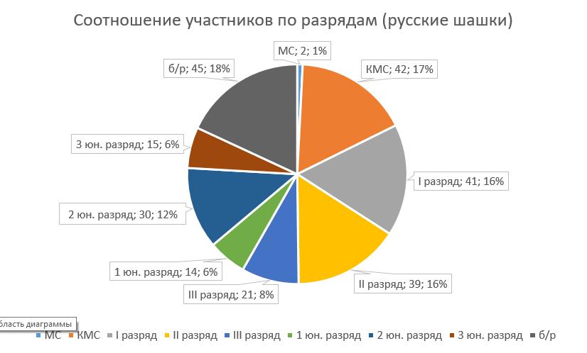 Соотношение количества участников (русские)