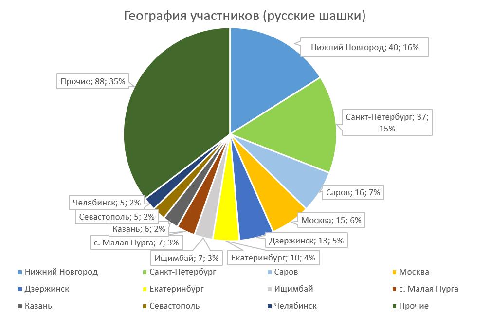География участников (русские)