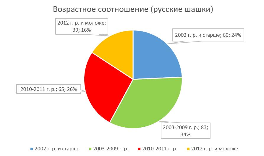 Возраст участников (русские)