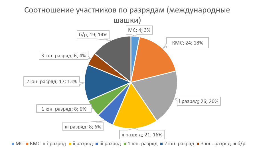 Соотношение количества участников (международные)