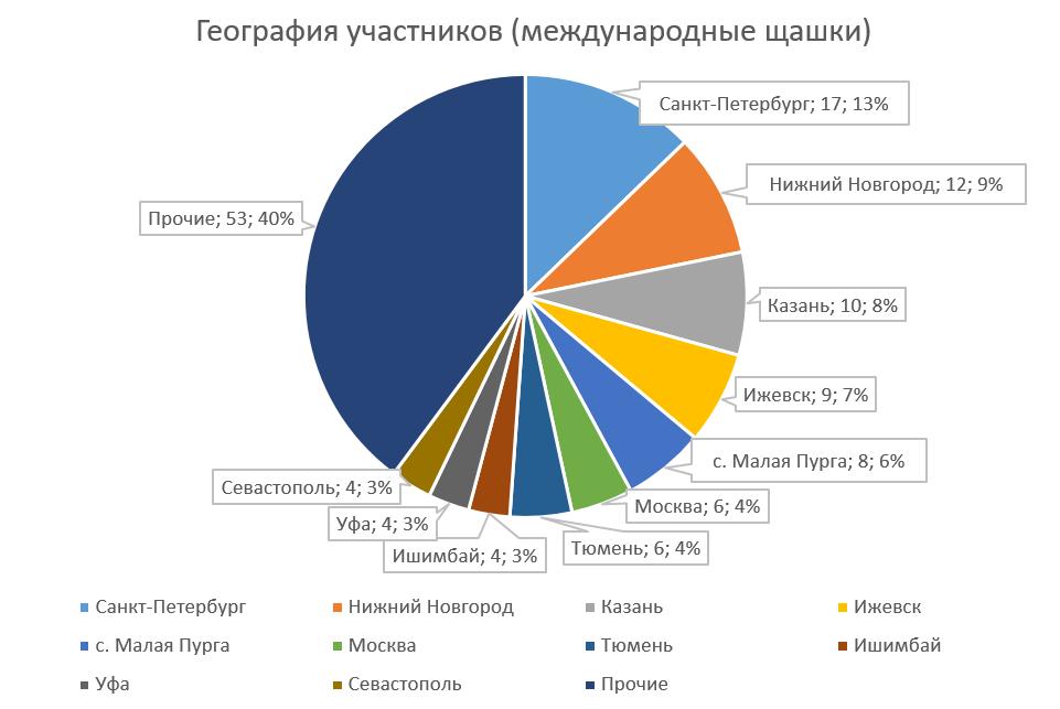 География участников (международные)