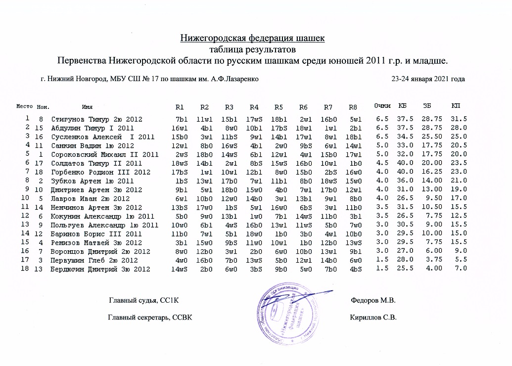 Таблица 23-24.01.21