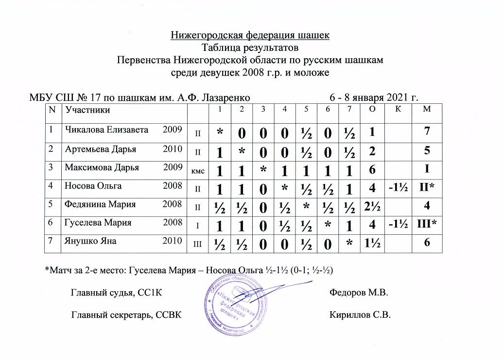 Таблица 2008-10 дев.