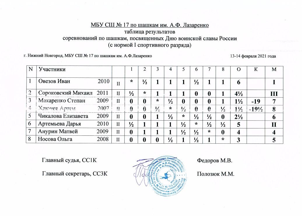 Таблица 13-14.02.21